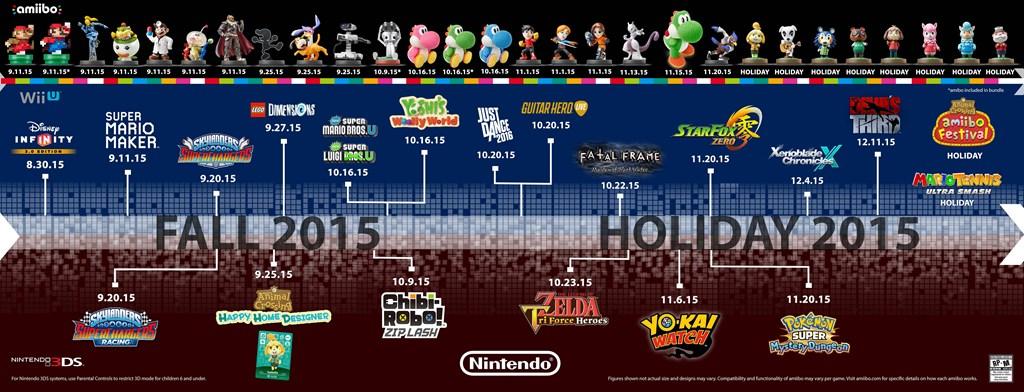 Nintendo Reveals 2015 amiibo and Games Lineup
